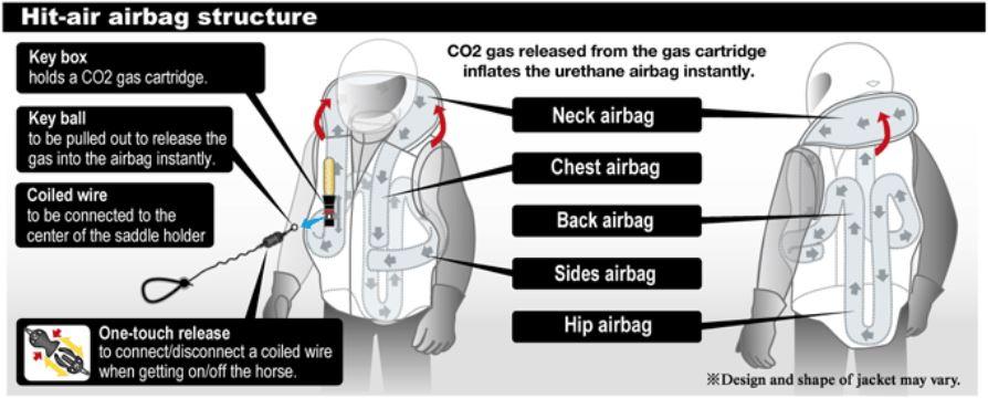 sistem vesta moto airbag la scoala ami