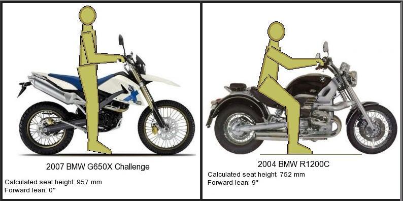 Cum alegi motocicleta potrivita